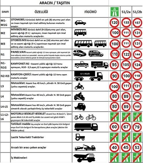 Otoyollardaki hız limitleri
